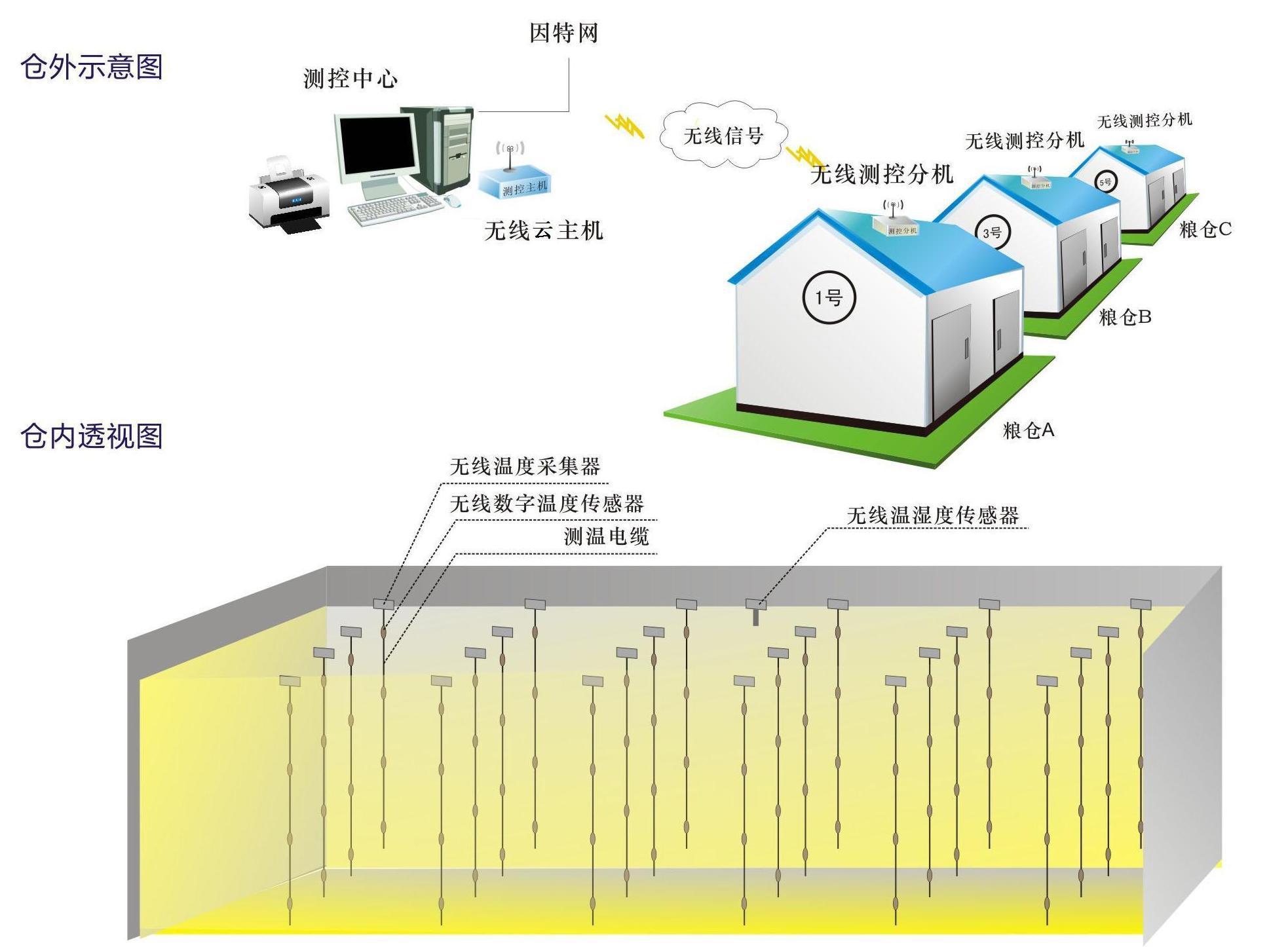 512个检测点,8个温湿度检测点,;测控单元(rtu)设计有防雷,防静电,抗